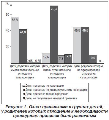 прививки - статистика