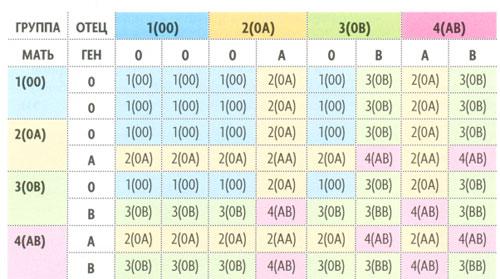 таблиця для визначення групи крові