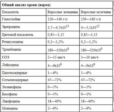 Анализ крови gjrfpfntkb методы измерений на анализаторах газы крови