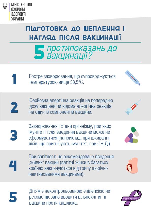 Основні протипоказання до вакцинації