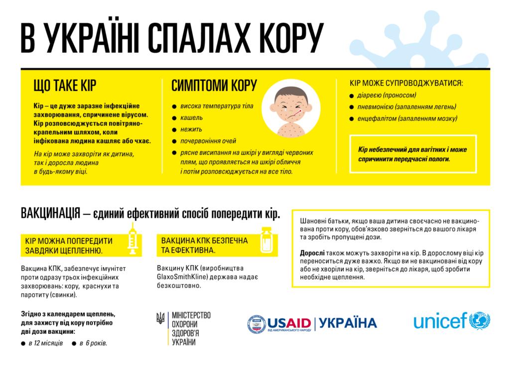 кір, кір вакцинація, кір рекомендації МОЗ, UNICEF кір